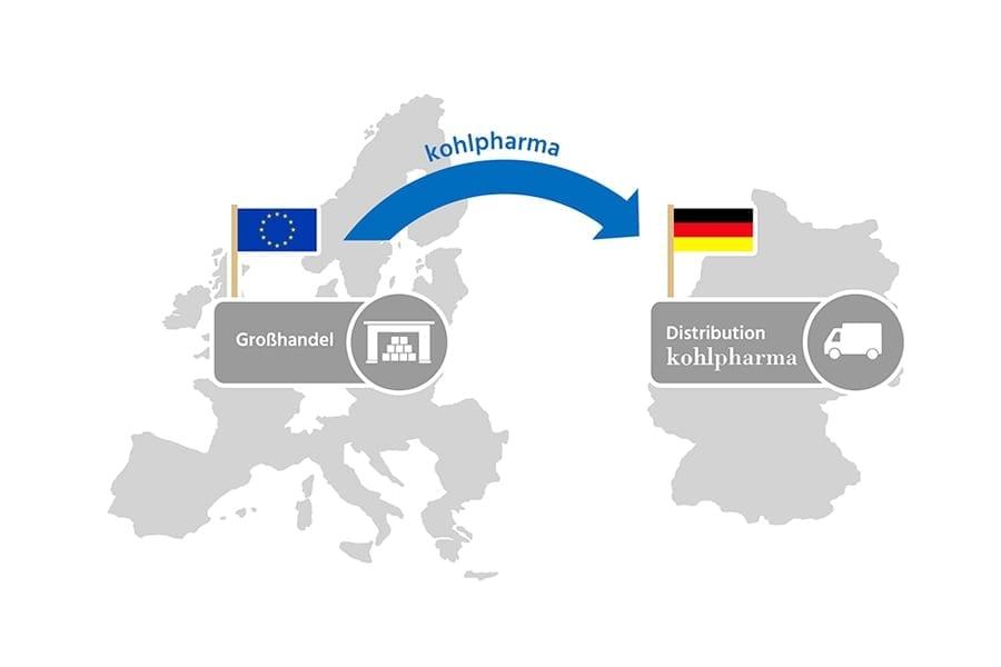 kohlpharma ist sehr anspruchsvoll bei der Wahl seiner Lieferanten von Import-Arzneimitteln.